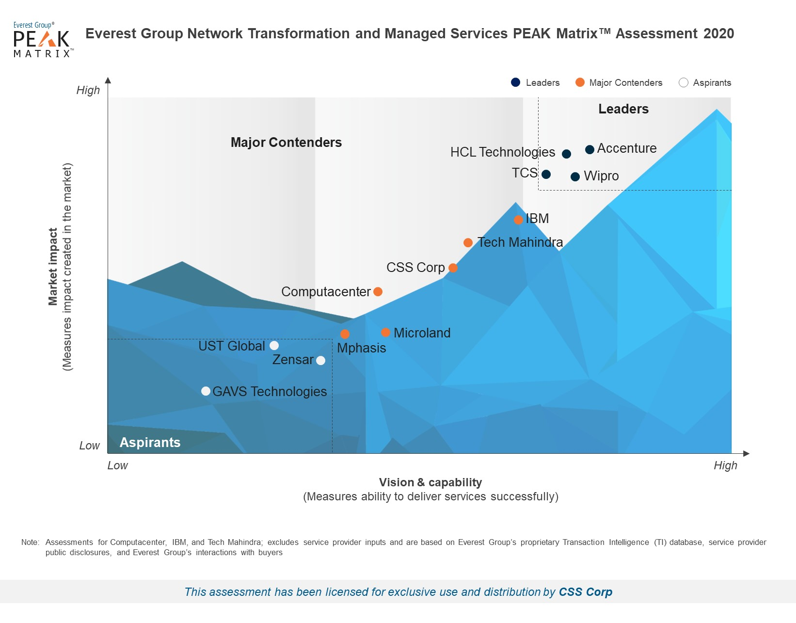 High-Res PEAK 2020 - Network Transformation & Managed Services - For CSS Corp